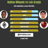 Nathan Minpole vs Luiz Araujo h2h player stats