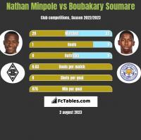 Nathan Minpole vs Boubakary Soumare h2h player stats