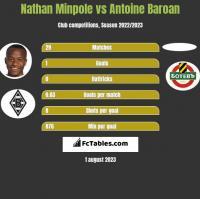 Nathan Minpole vs Antoine Baroan h2h player stats
