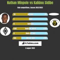 Nathan Minpole vs Kalidou Sidibe h2h player stats