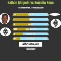 Nathan Minpole vs Kouadio Kone h2h player stats