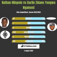 Nathan Minpole vs Darlin Zidane Yongwa Ngameni h2h player stats