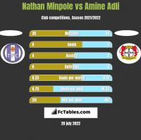 Nathan Minpole vs Amine Adli h2h player stats