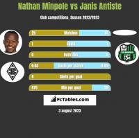 Nathan Minpole vs Janis Antiste h2h player stats
