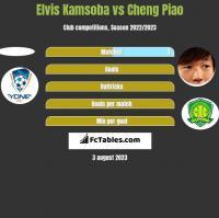 Elvis Kamsoba vs Cheng Piao h2h player stats