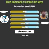 Elvis Kamsoba vs Daniel De Silva h2h player stats