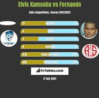 Elvis Kamsoba vs Fernando h2h player stats
