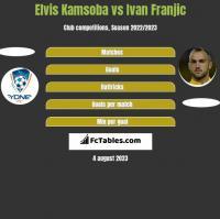 Elvis Kamsoba vs Ivan Franjic h2h player stats