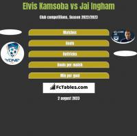 Elvis Kamsoba vs Jai Ingham h2h player stats