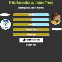 Elvis Kamsoba vs James Troisi h2h player stats