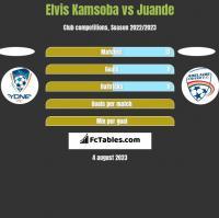 Elvis Kamsoba vs Juande h2h player stats