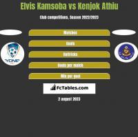 Elvis Kamsoba vs Kenjok Athiu h2h player stats
