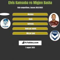 Elvis Kamsoba vs Migjen Basha h2h player stats