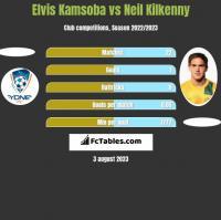 Elvis Kamsoba vs Neil Kilkenny h2h player stats