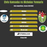 Elvis Kamsoba vs Nicholas Yennaris h2h player stats