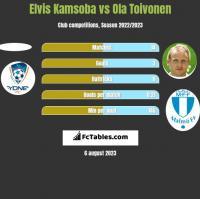 Elvis Kamsoba vs Ola Toivonen h2h player stats