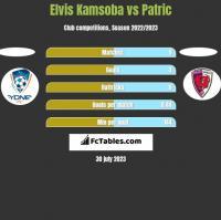 Elvis Kamsoba vs Patric h2h player stats