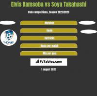 Elvis Kamsoba vs Soya Takahashi h2h player stats