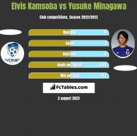 Elvis Kamsoba vs Yusuke Minagawa h2h player stats