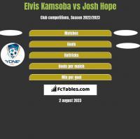Elvis Kamsoba vs Josh Hope h2h player stats