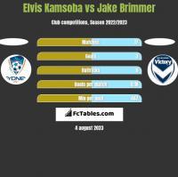Elvis Kamsoba vs Jake Brimmer h2h player stats