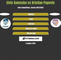 Elvis Kamsoba vs Kristian Popovic h2h player stats