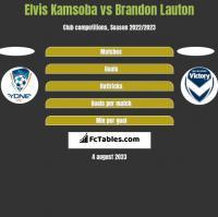 Elvis Kamsoba vs Brandon Lauton h2h player stats
