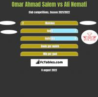 Omar Ahmad Salem vs Ali Nemati h2h player stats