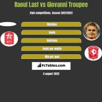 Raoul Last vs Giovanni Troupee h2h player stats