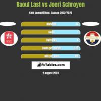 Raoul Last vs Joeri Schroyen h2h player stats