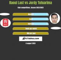 Raoul Last vs Jordy Tutuarima h2h player stats