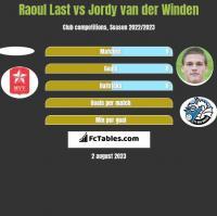 Raoul Last vs Jordy van der Winden h2h player stats