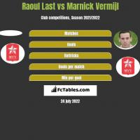 Raoul Last vs Marnick Vermijl h2h player stats
