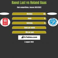 Raoul Last vs Roland Baas h2h player stats