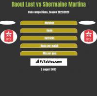 Raoul Last vs Shermaine Martina h2h player stats
