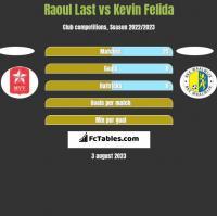 Raoul Last vs Kevin Felida h2h player stats