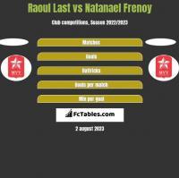 Raoul Last vs Natanael Frenoy h2h player stats