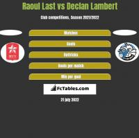 Raoul Last vs Declan Lambert h2h player stats