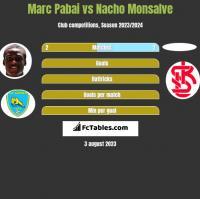 Marc Pabai vs Nacho Monsalve h2h player stats