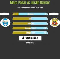 Marc Pabai vs Justin Bakker h2h player stats