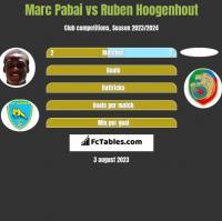 Marc Pabai vs Ruben Hoogenhout h2h player stats