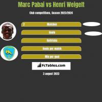 Marc Pabai vs Henri Weigelt h2h player stats