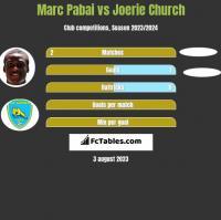 Marc Pabai vs Joerie Church h2h player stats