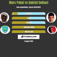 Marc Pabai vs Gabriel Culhaci h2h player stats