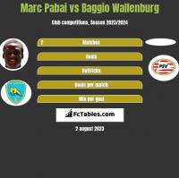 Marc Pabai vs Baggio Wallenburg h2h player stats