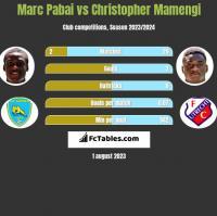 Marc Pabai vs Christopher Mamengi h2h player stats