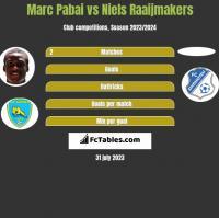 Marc Pabai vs Niels Raaijmakers h2h player stats