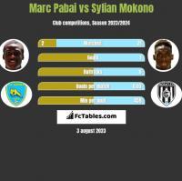 Marc Pabai vs Sylian Mokono h2h player stats