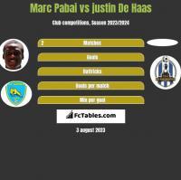 Marc Pabai vs justin De Haas h2h player stats