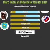 Marc Pabai vs Djevencio van der Kust h2h player stats
